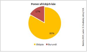 pomer africkych kav_update