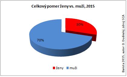 zeny_muzi_2015